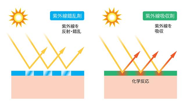 紫外線散乱剤と紫外線吸収剤